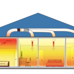 Christchurch Electrician Heat Transfer Systems Christchurch